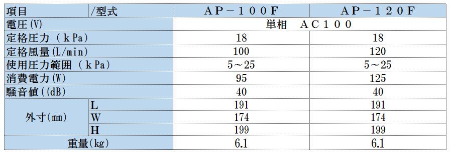 AP100-120 仕様