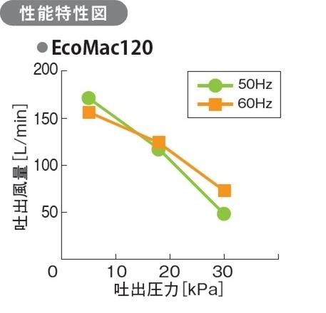 EcoMac120性能