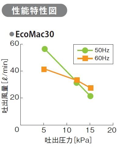 フジクリーン EcoMac30