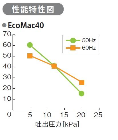 フジクリーン EcoMac40 小型